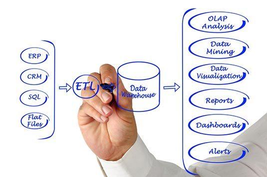 ETL-Data-Integration
