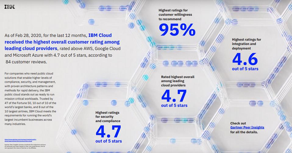 IBM Cloud Offerings